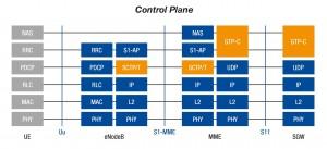 4G Control Plane protocols