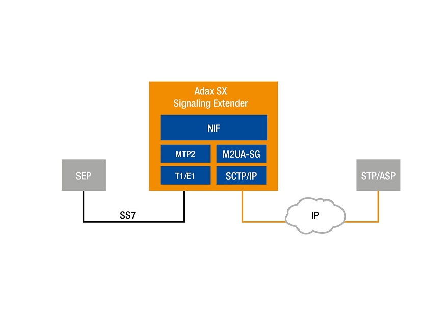 Adax SX Signaling Extender Gateway | Adax
