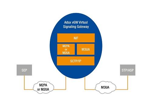 Adax Virtual Signaling Gateway | Adax