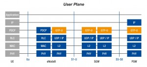 4G user plane protocols